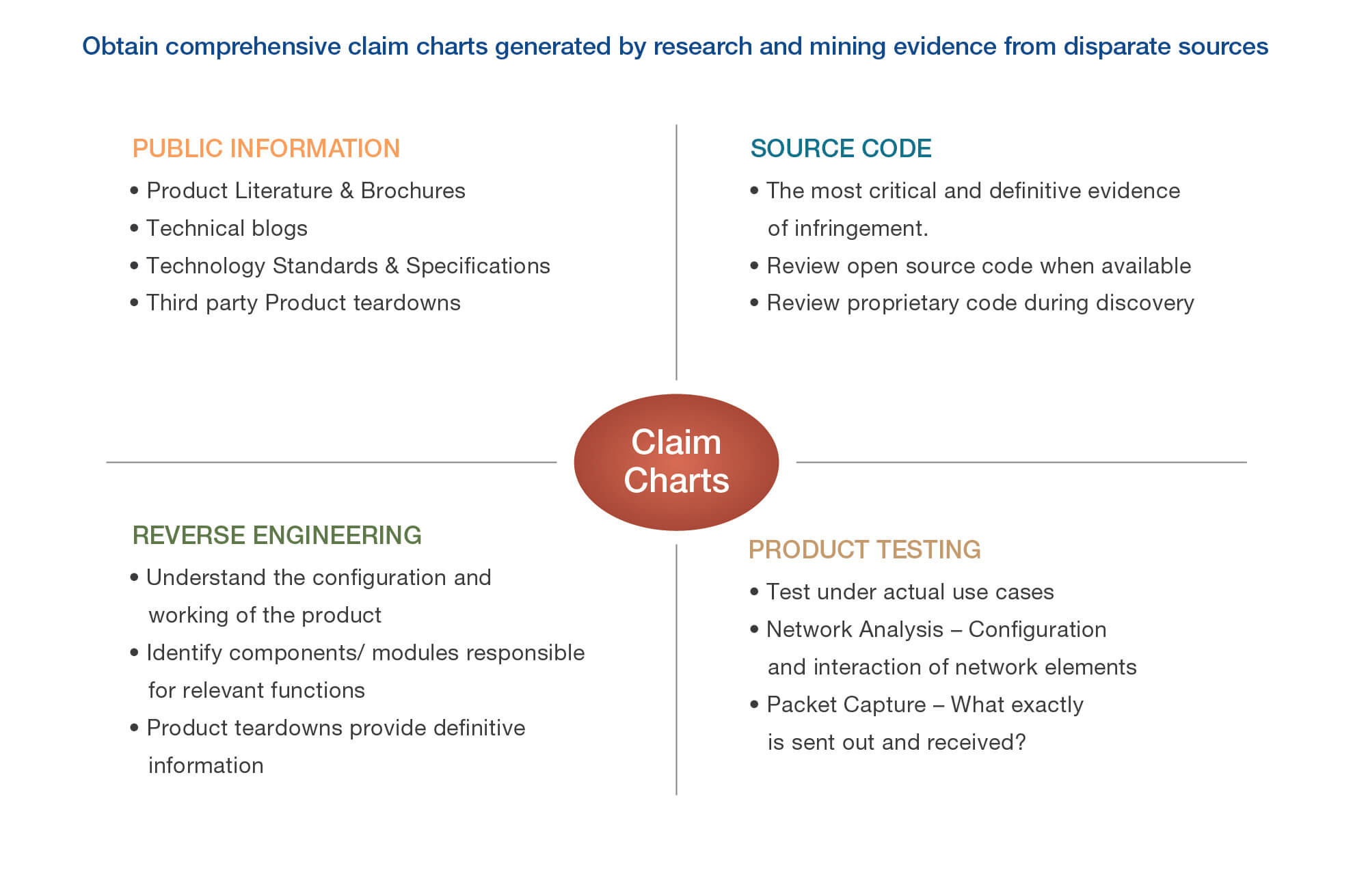 Comprehensive Claim Charts from disparate sources of evidence