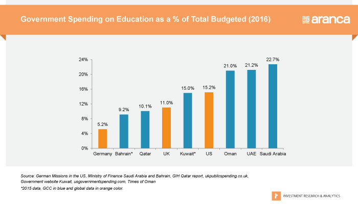 GCC Spending on Education (%)