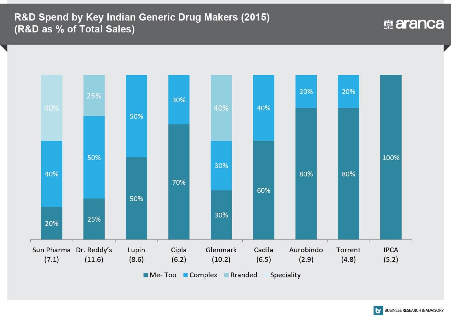 R&D Spends by Key Indian Generic Drug Makers (2015)