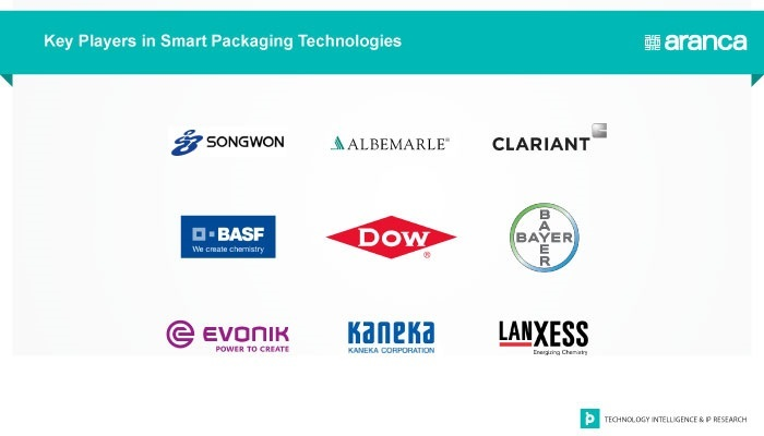 Key Players - Smart Packaging Technology