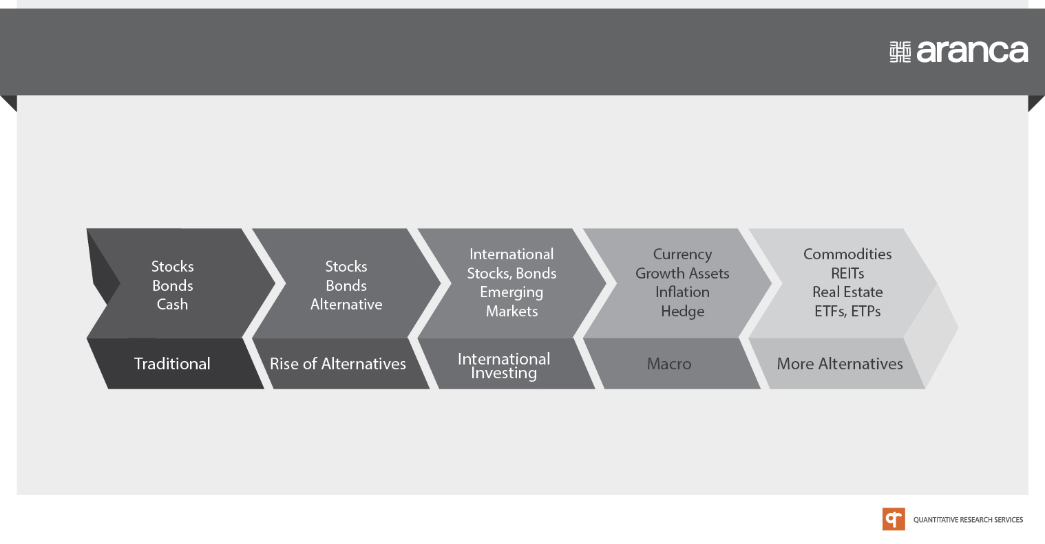 Evolution of Asset Classes for Investments