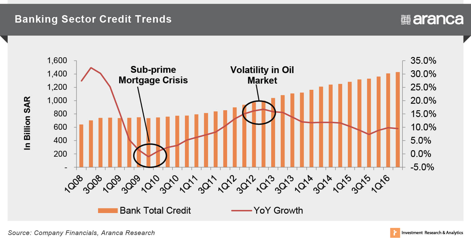 Banking Sector Credit Trends