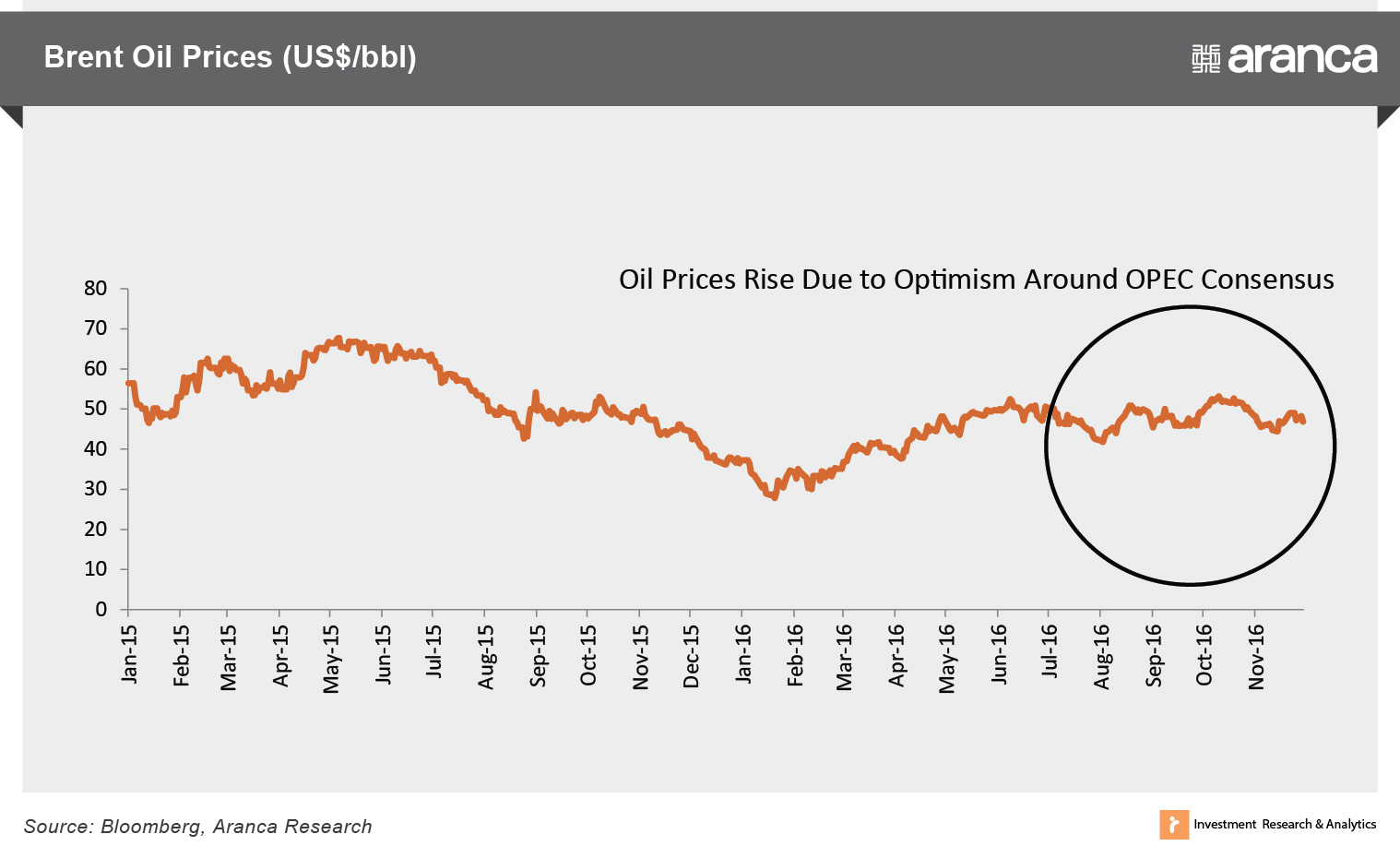 Brent Oil Prices (US$/bbl)