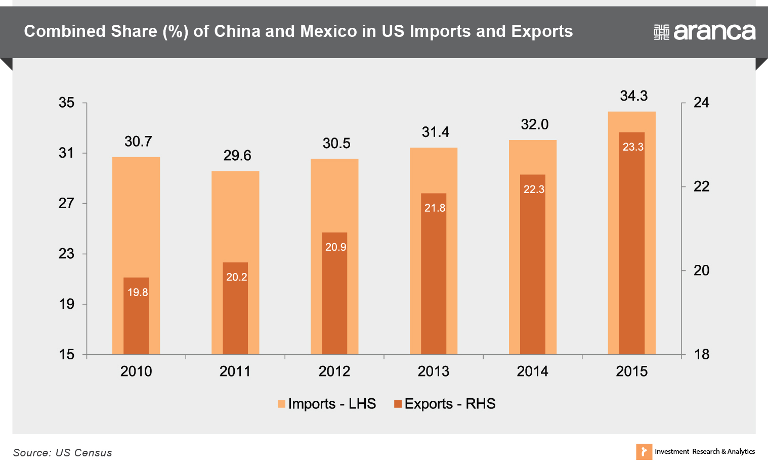Combined Share (%) of China and Mexico in US Imports and Exports