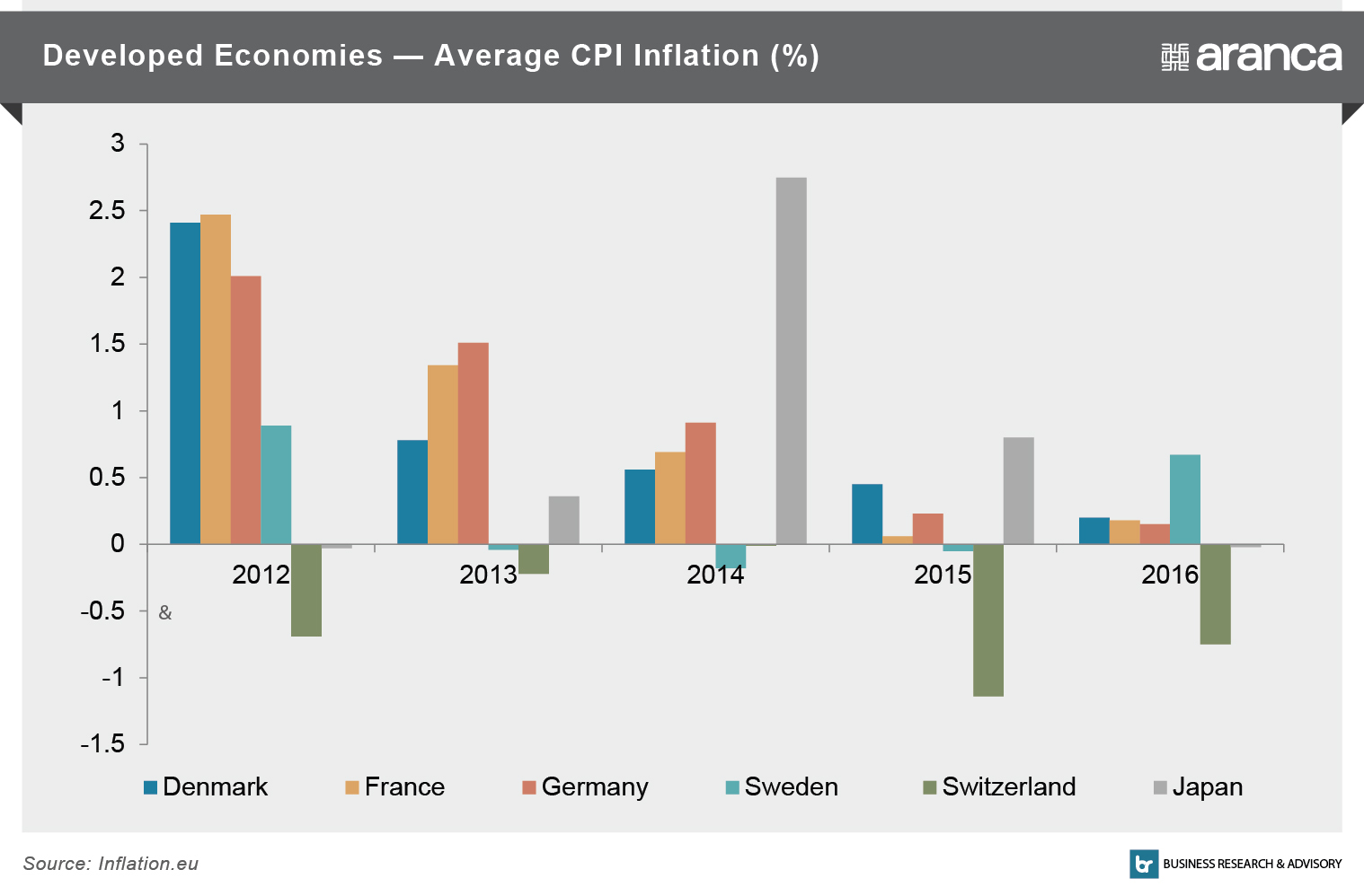 Developed Economies - Average CPI Inflation (%)