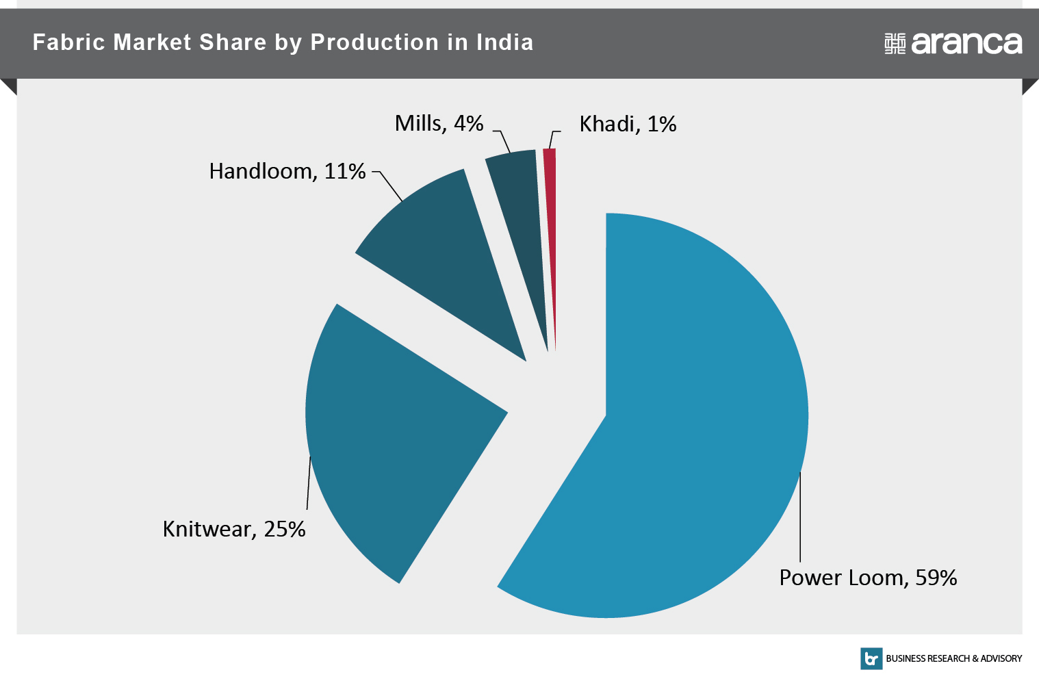 Fabric Market Share by Production  in India