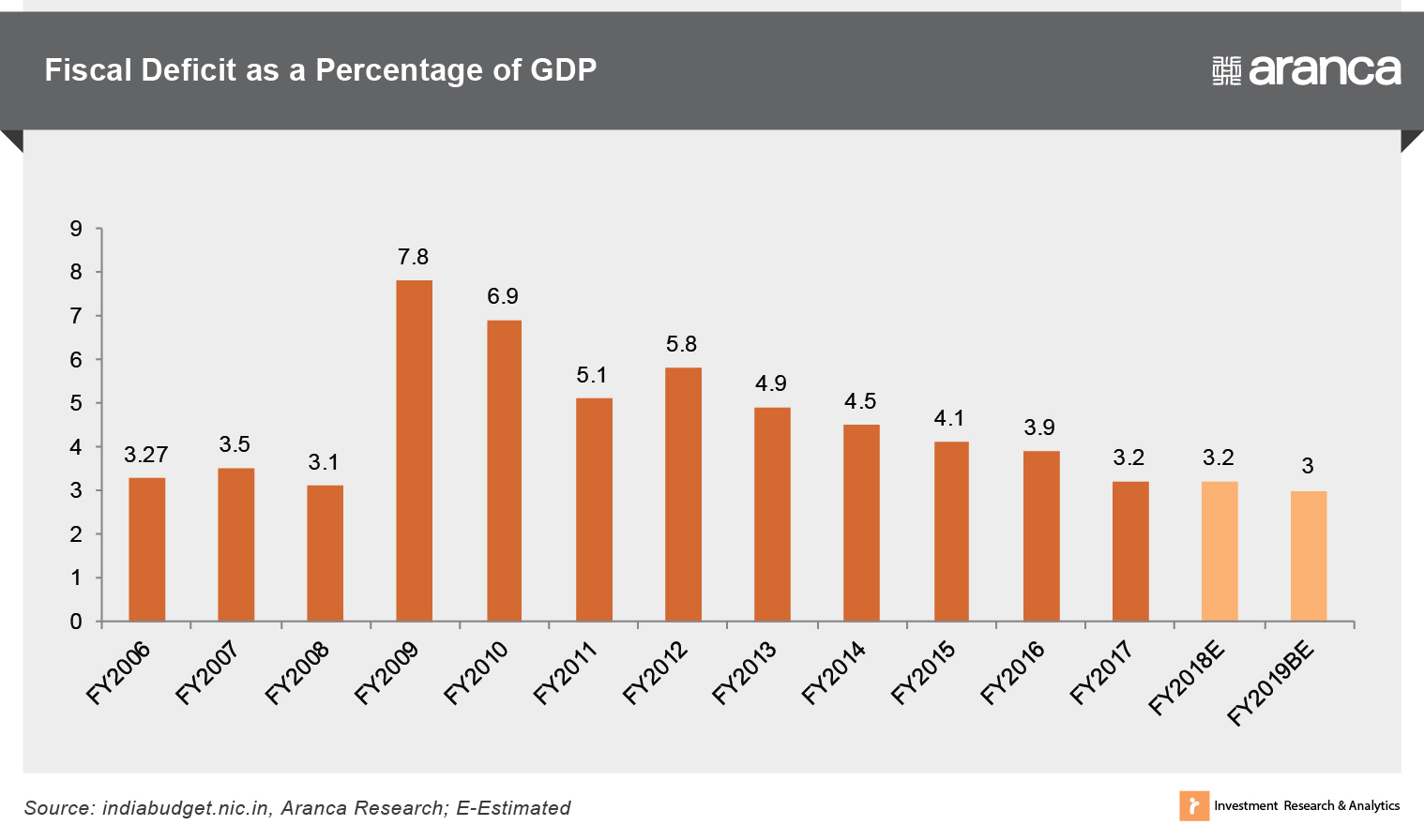 Fiscal Deficit as a Percentage of GDP