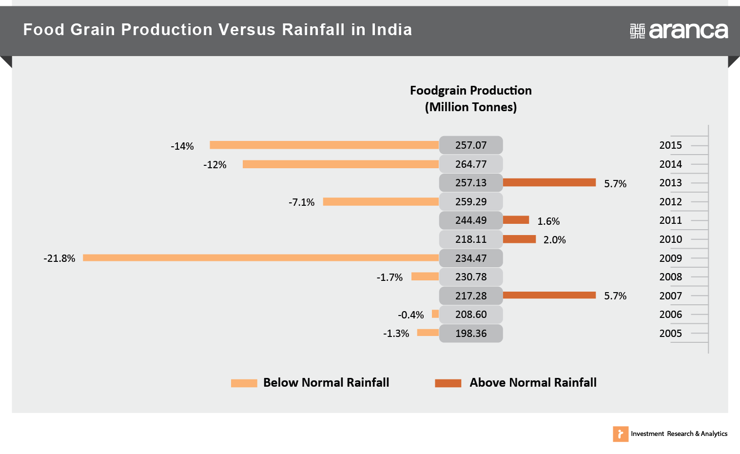 Food Grain Production versus Rainfall in India
