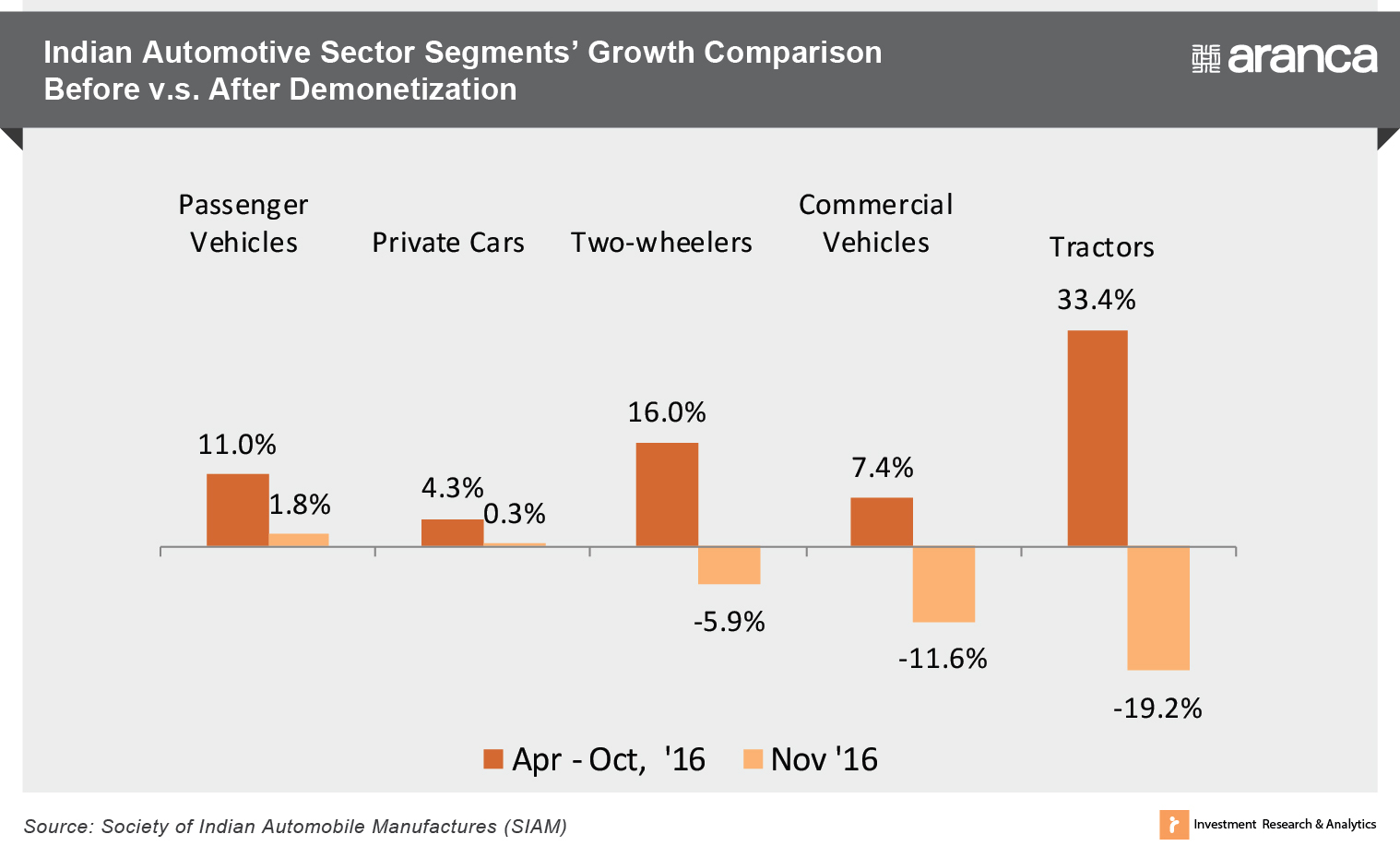 Indian Automotive Sector Segments' Growth Comparison Before v.s. After Demonetization