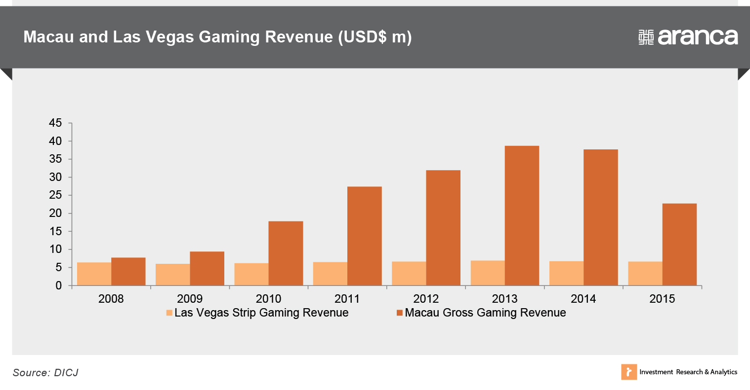 Macau and Las Vegas gaming revenue (USD$ m)
