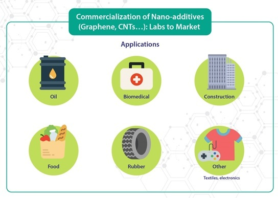 Commercialization of Nano-additives