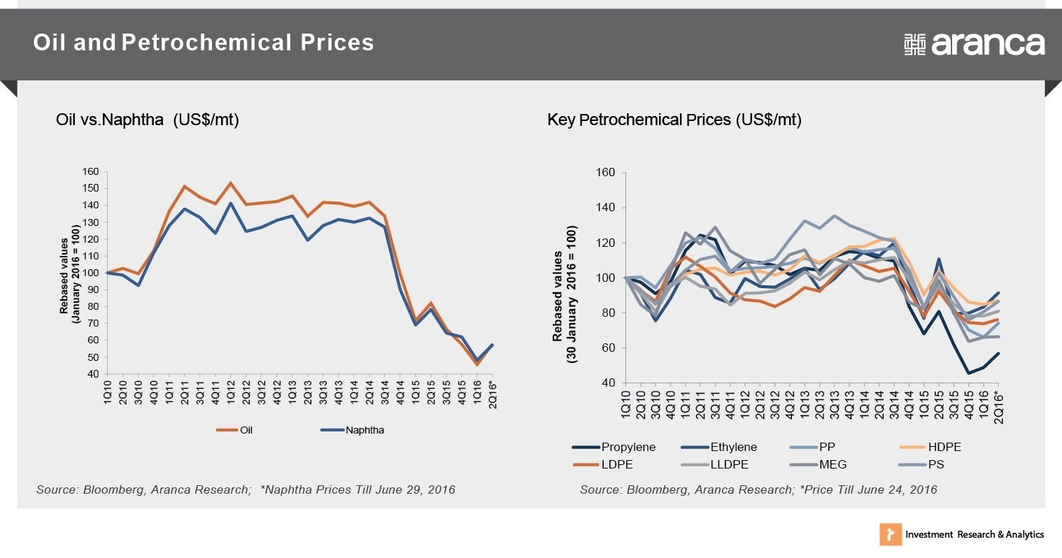 Oil & Petrochemical Prices