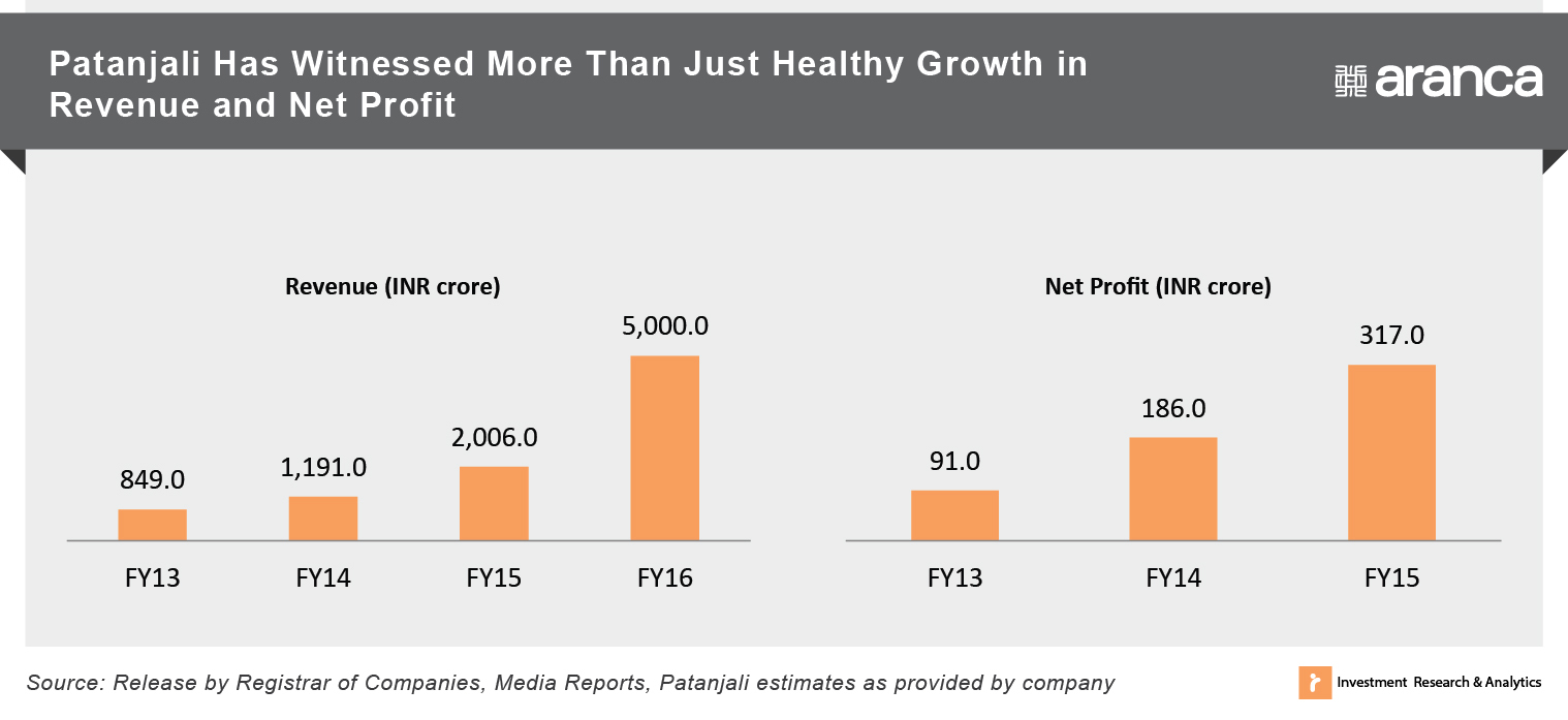 Patanjali Has Witnessed More Than Just Healthy Growth in Revenue and Net Profit