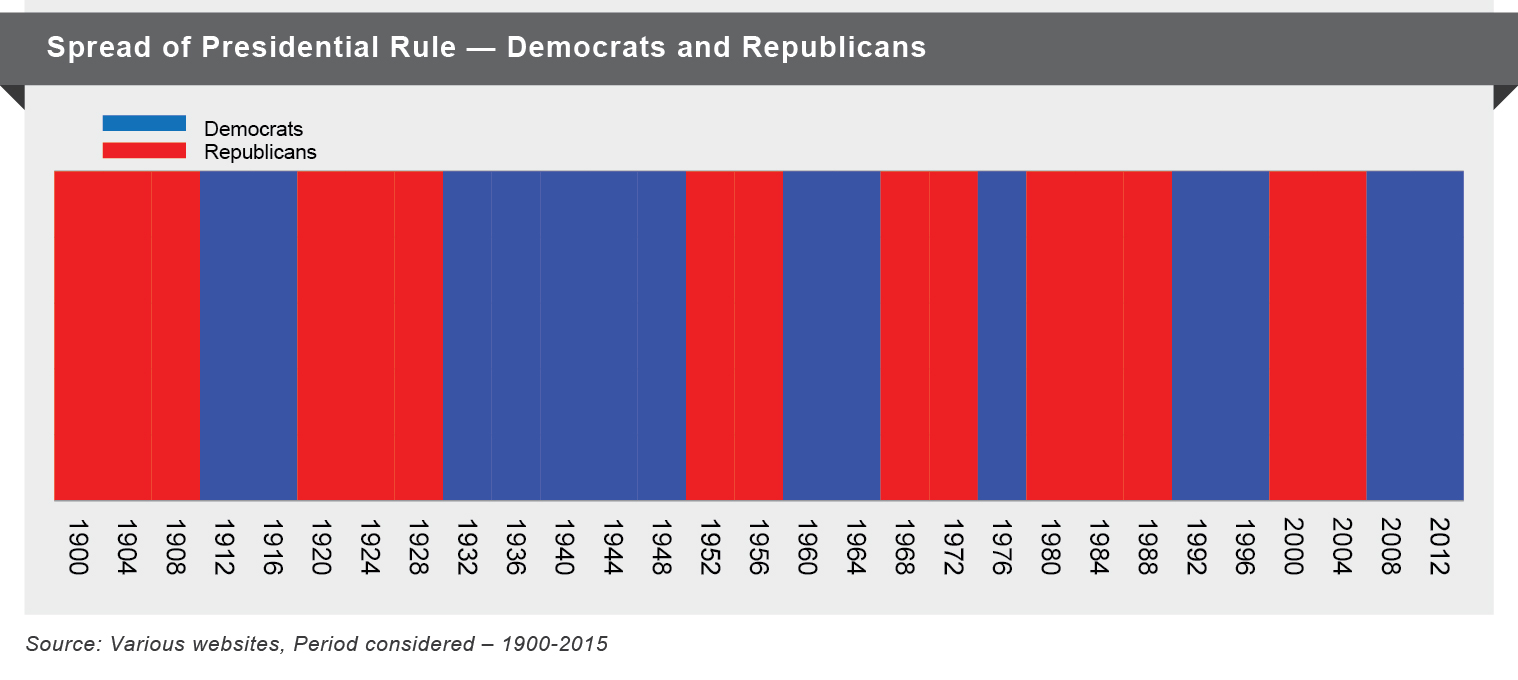Spread Of US Presidential Rule – Democrats and Republicans
