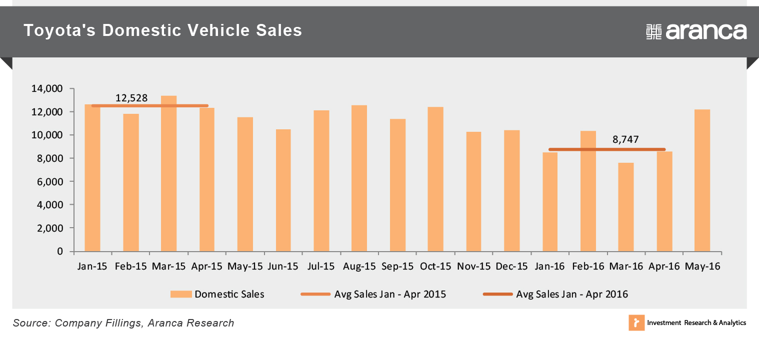 Toyota Vehicle Sales