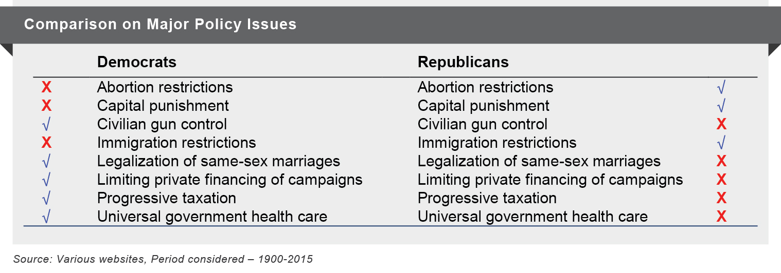 Comparison on Major Policy Issues