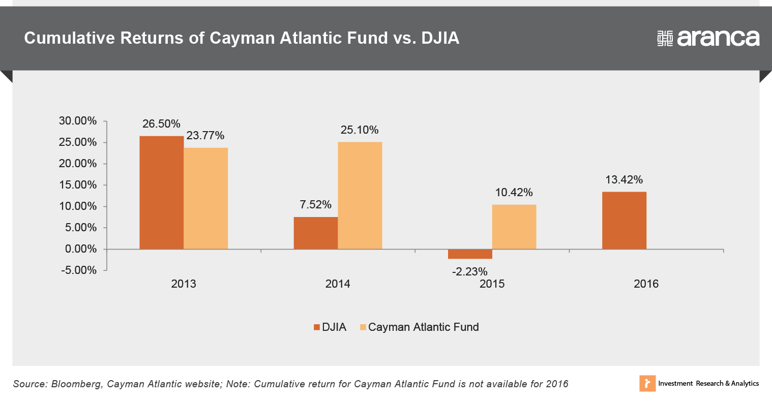 Cumulative Returns of Cayman Atlantic Fund versus DJIA