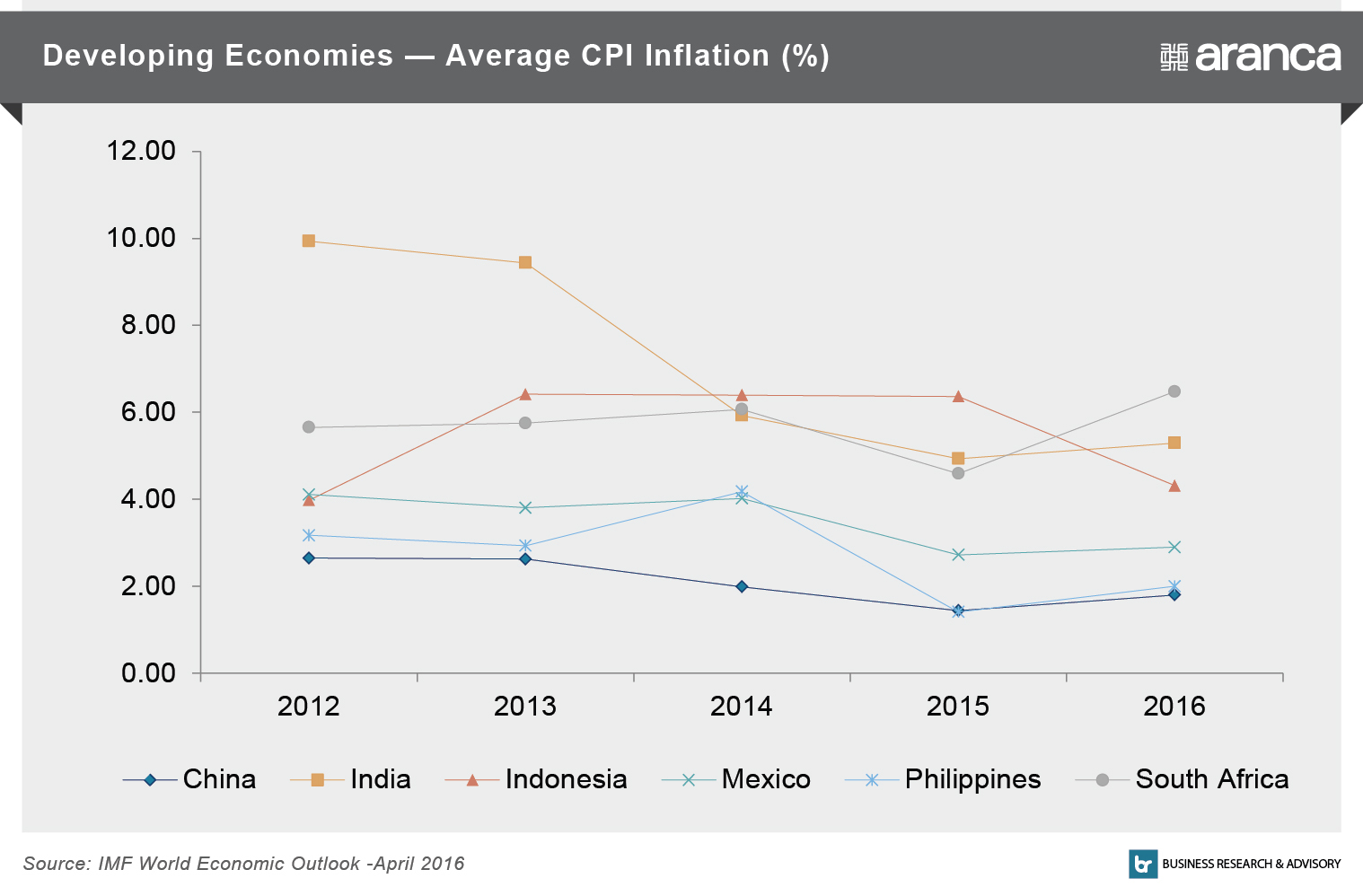 Developing Economies - Average CPI Inflation (%)