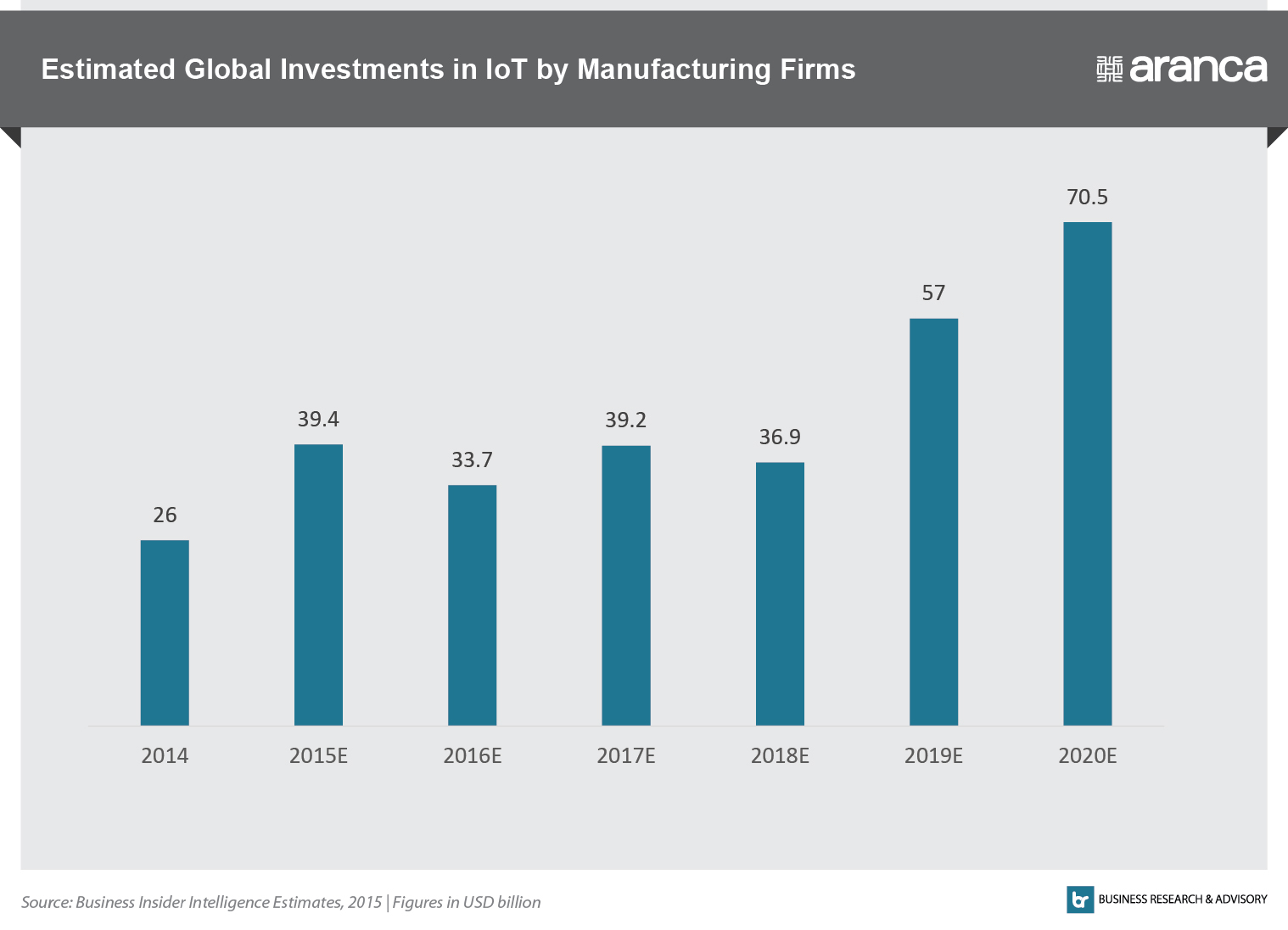 Estimated Global Investments in IoT by Manufacturing Firms