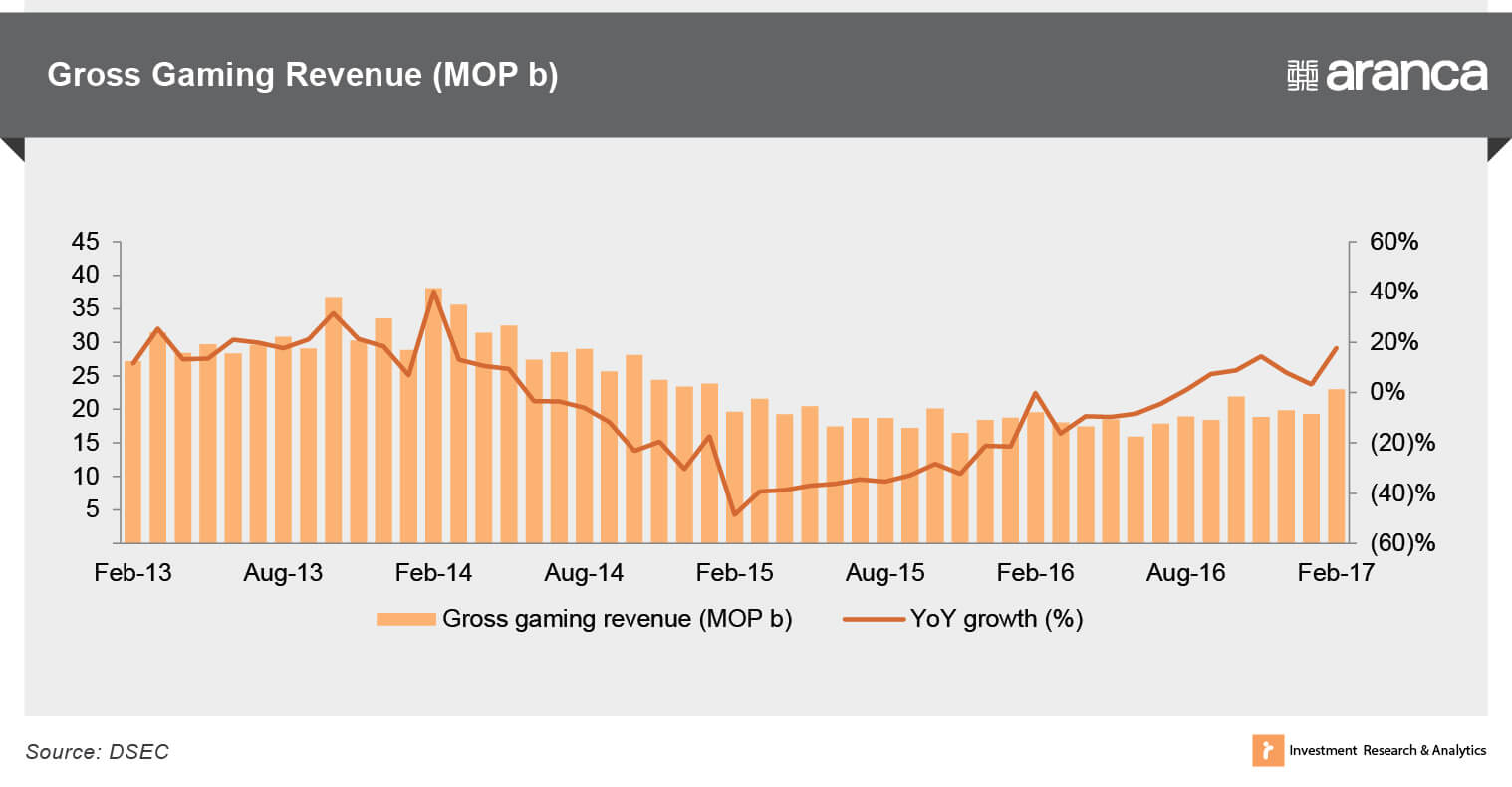 Gross gaming revenue (MOP b)