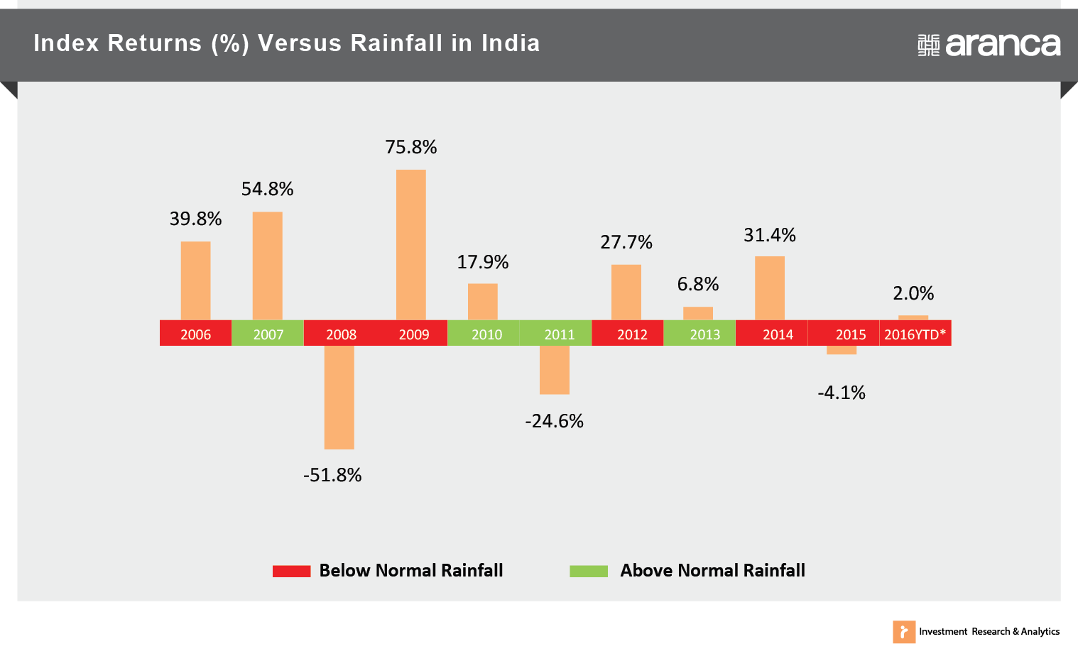 Index Returns versus Rainfall in India