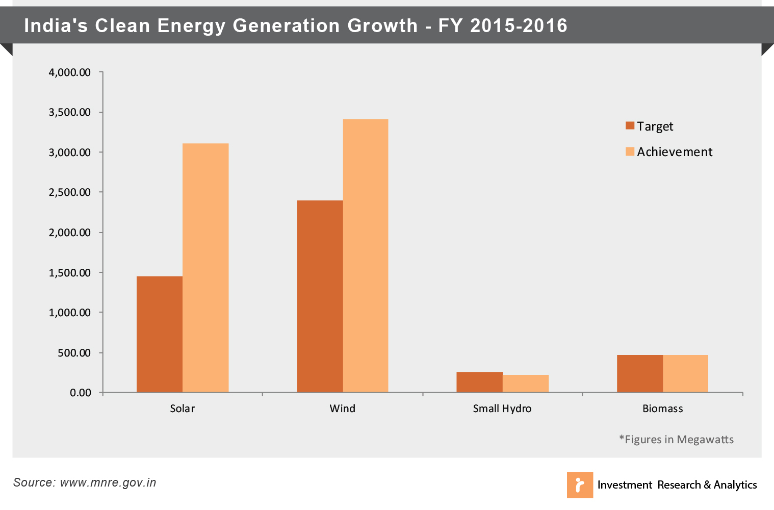 India Clean Energy Generation Growth