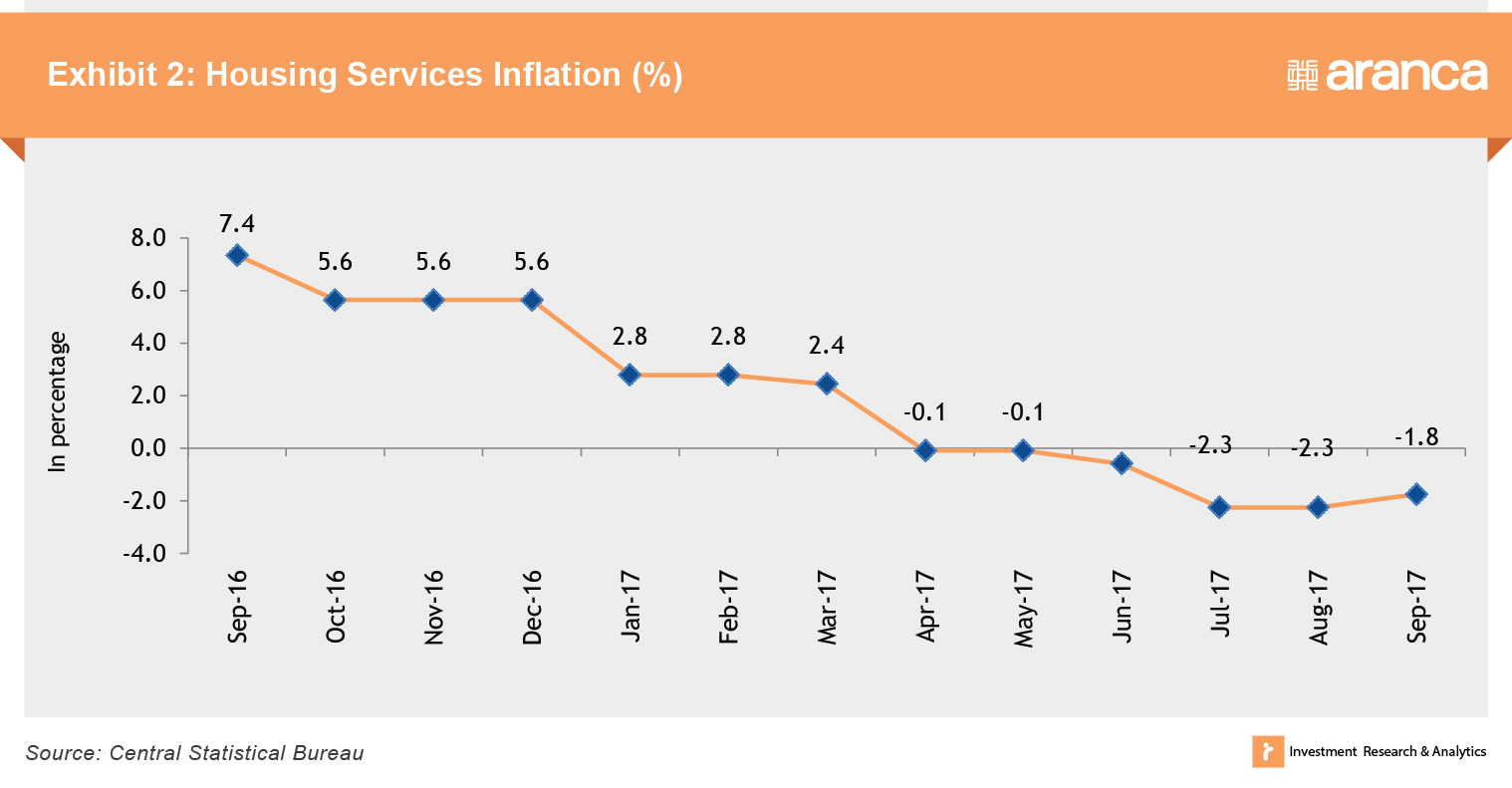 Kuwait Housing Services Inflation (%)