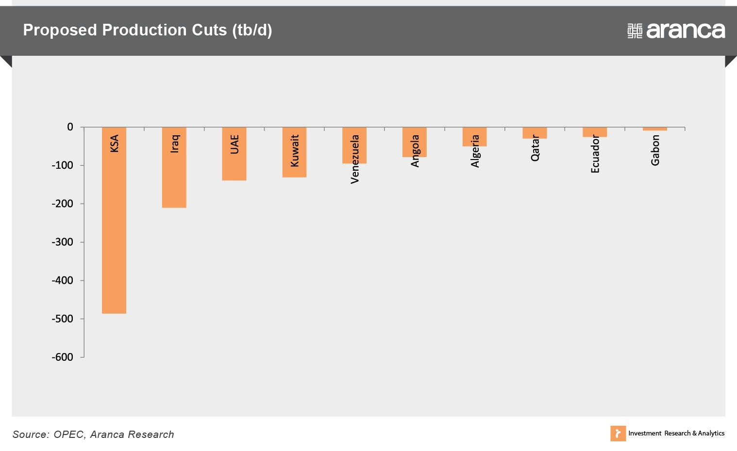 Proposed Oil Production Cuts (tb/d)
