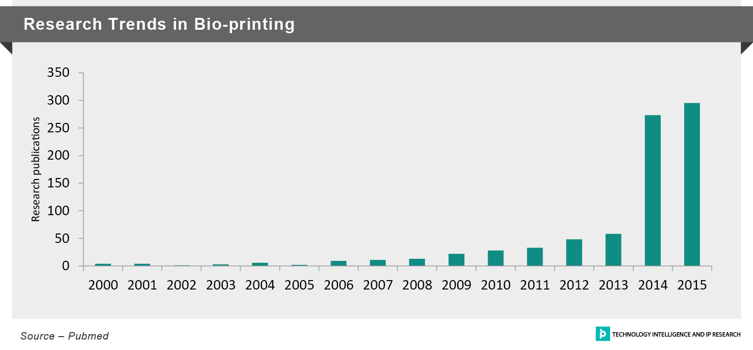 Research Trends in Bio-printing
