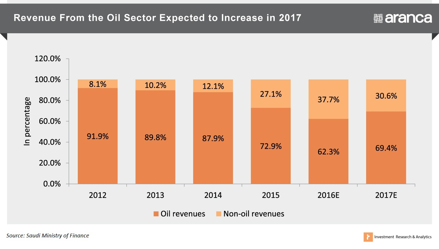 Saudi Arabia Oil Revenue vs. Non Oil Revenue 2012-17