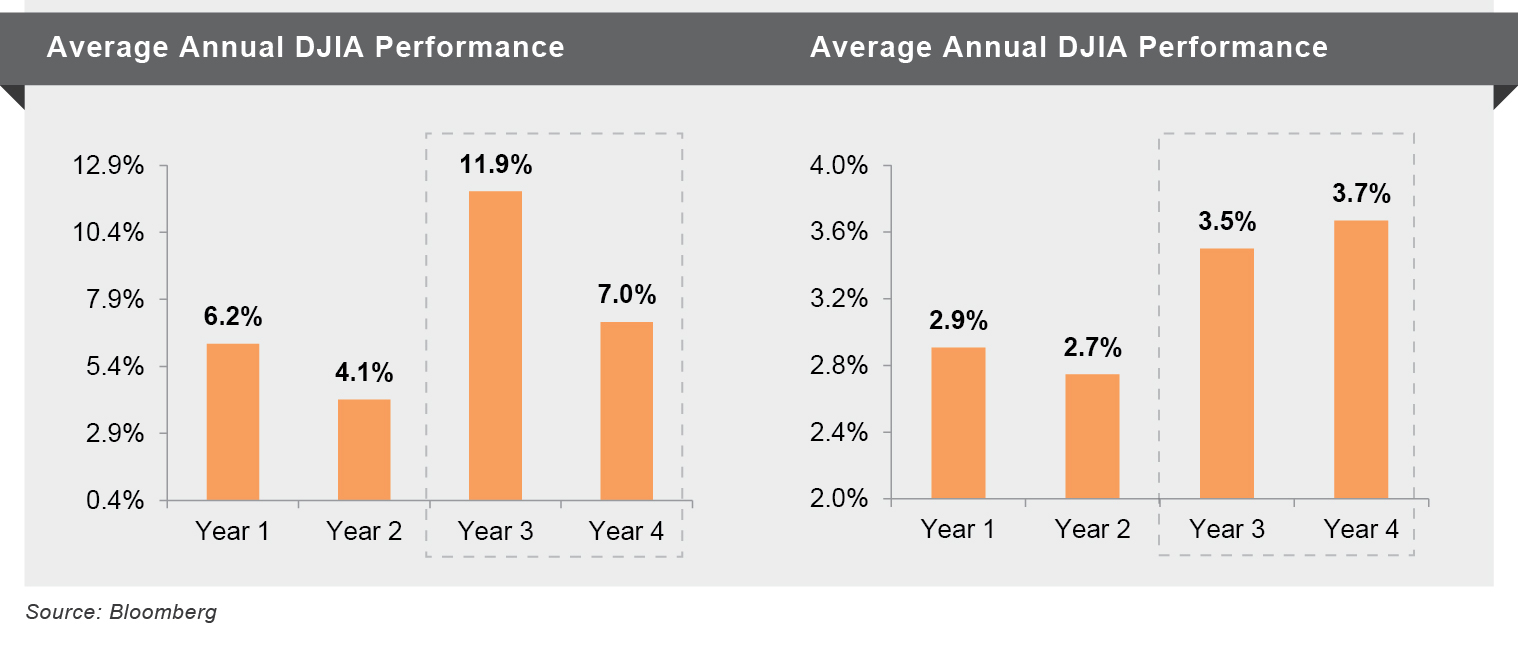 Average Annual DJIA Performance