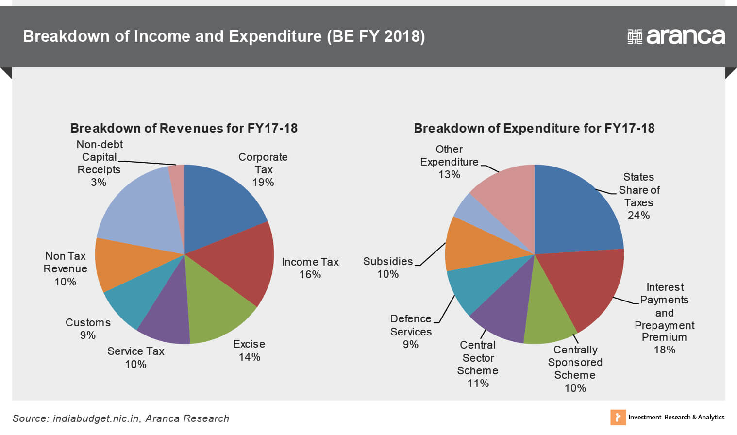 Breakdown of Income and Expenditure(FY 18)