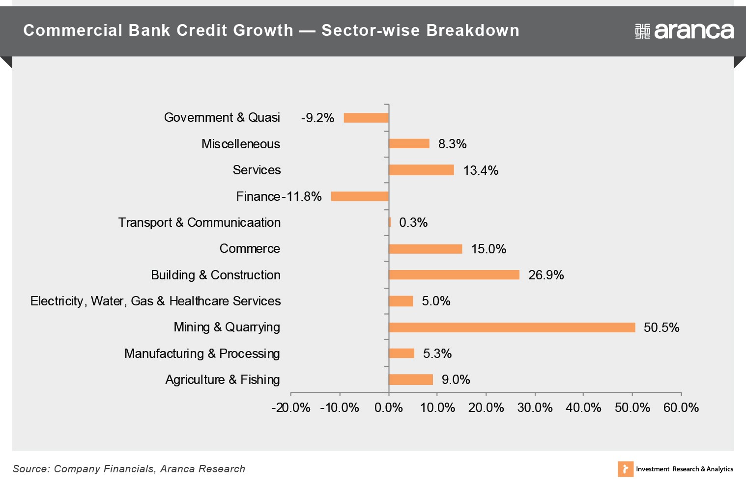 Commercial Bank Credit Growth — Sector-wise Breakdown