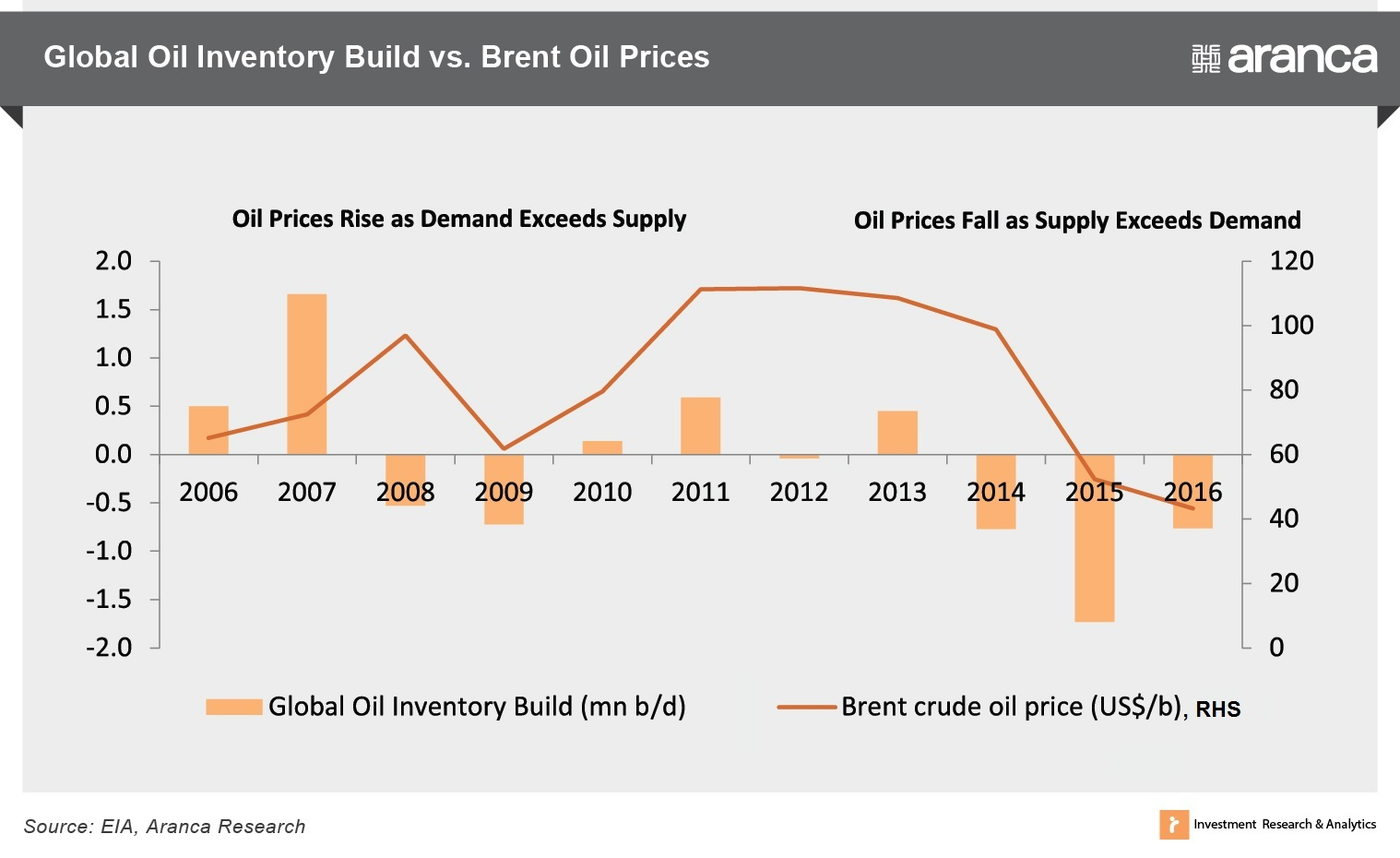 Global Oil Inventory Build vs. Brent Oil Prices