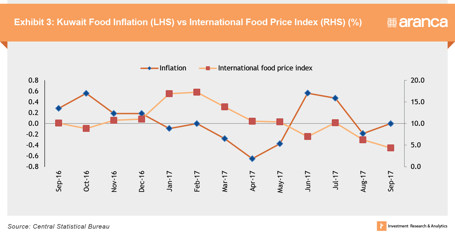 Kuwait Food Inflation vs. International Food Price Index