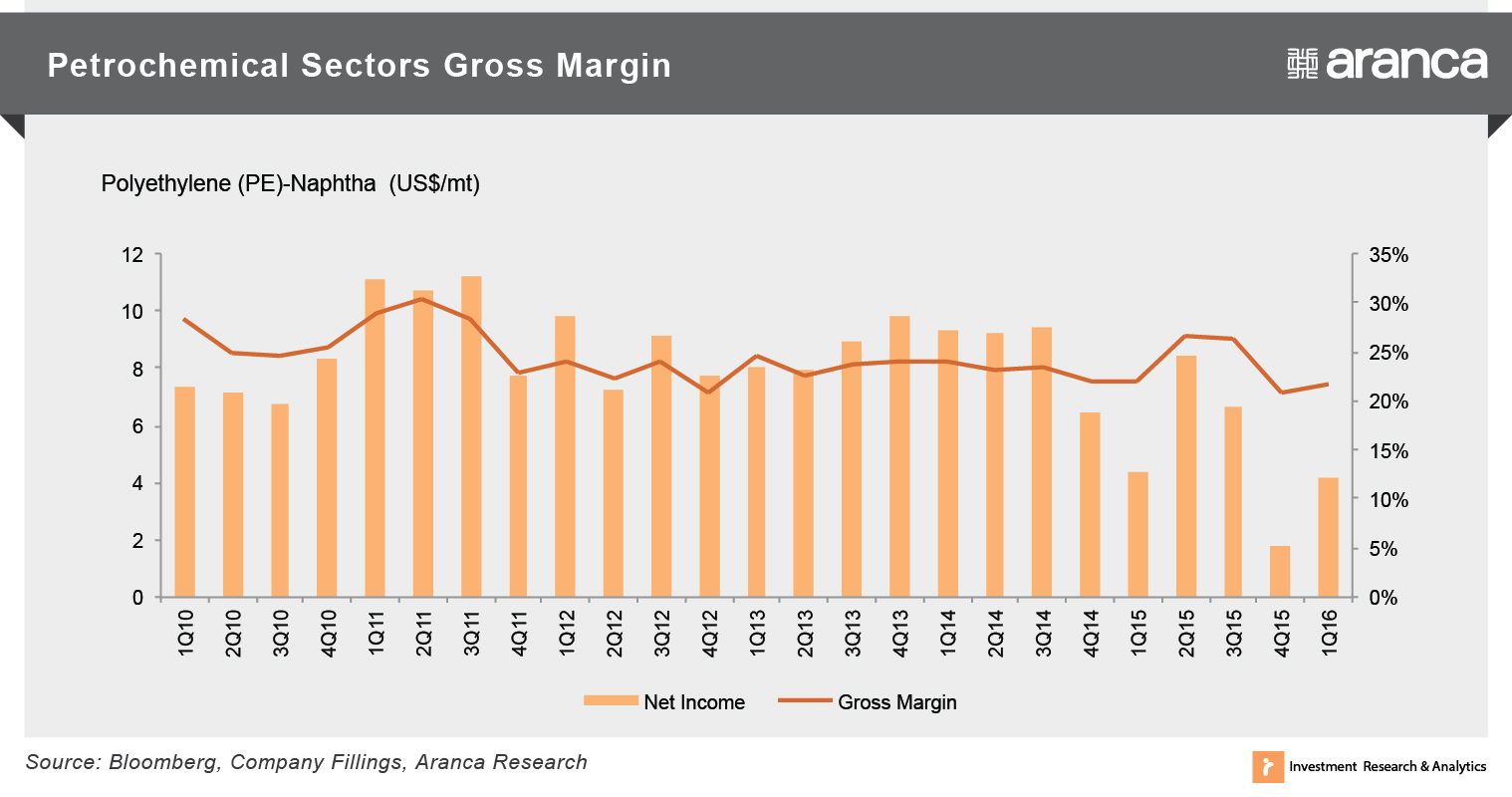 Petrochemical Sector Margins