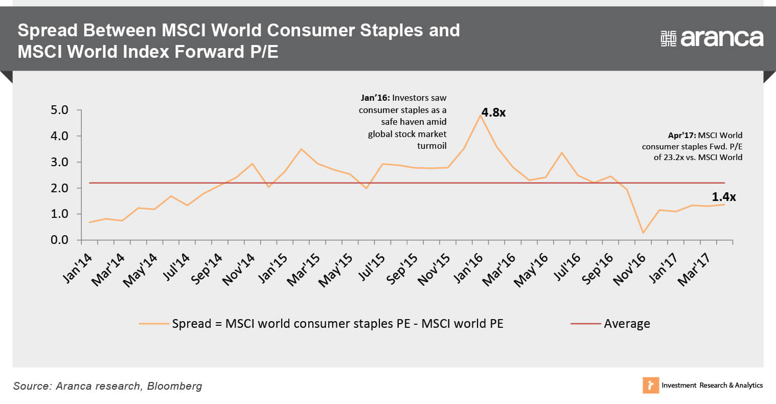 MSCI World Consumer Staples Index and MSCI World Index Forward P/E