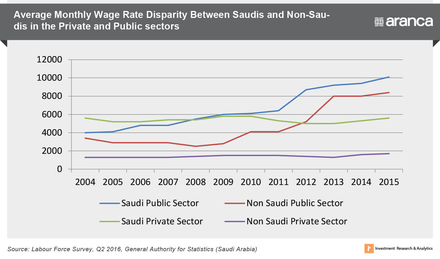 Average Monthly Wage Rate - Saudis Vs. Non-Saudis