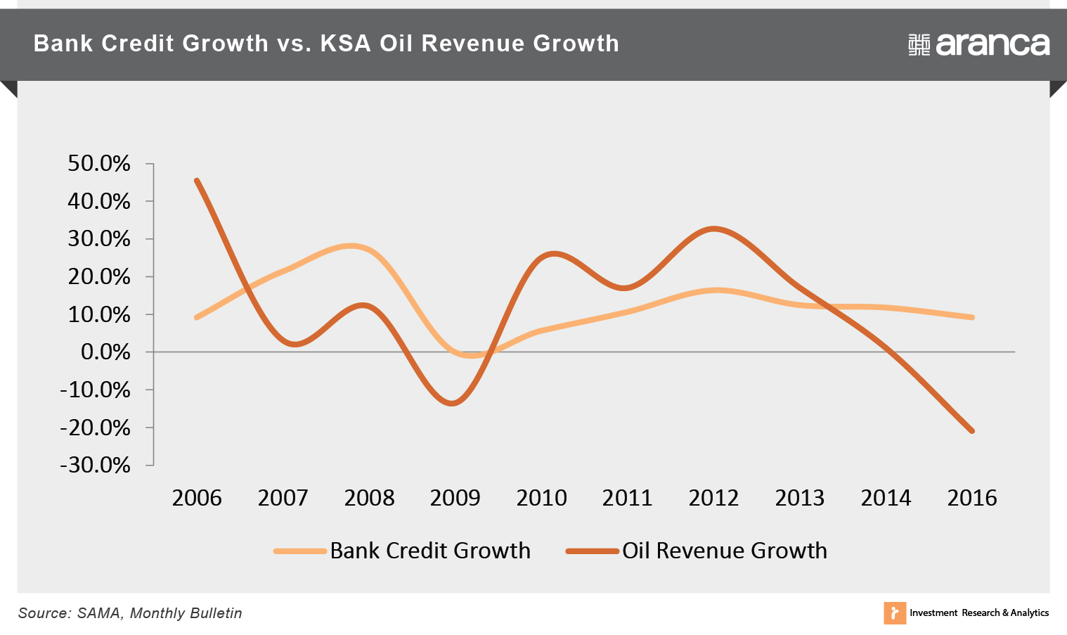 Bank Credit Growth vs. KSA Oil Revenue Growth