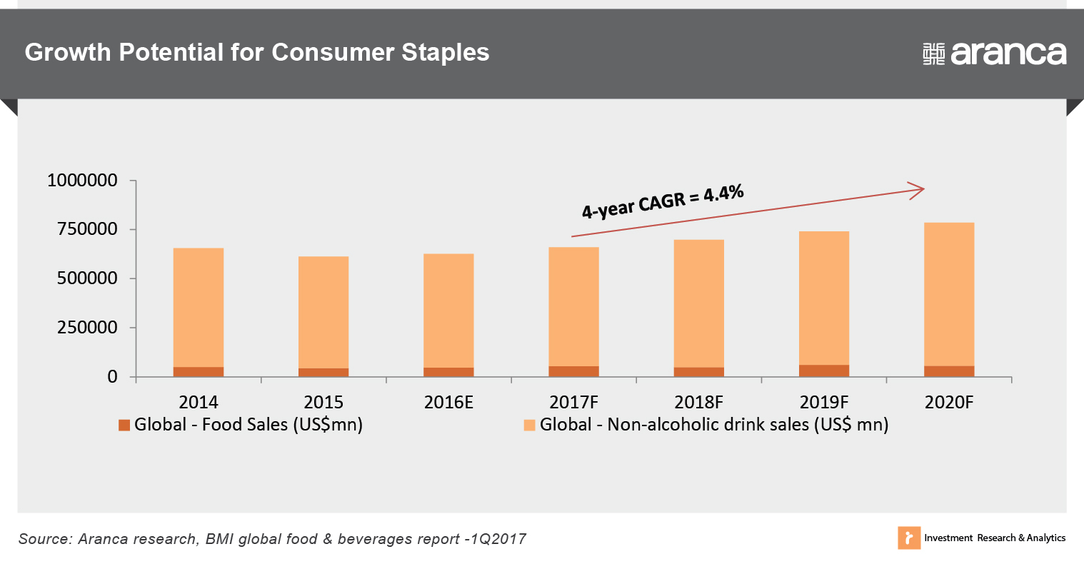 Growth Potential for Consumer Staples