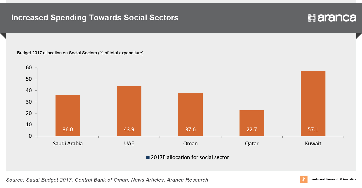 Increased Spending Towards Social Sectors