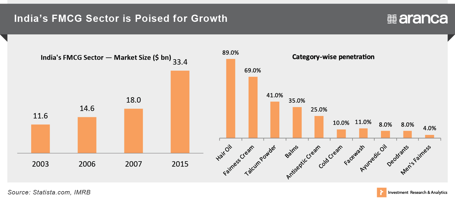 India's FMCG is Poised for Growth