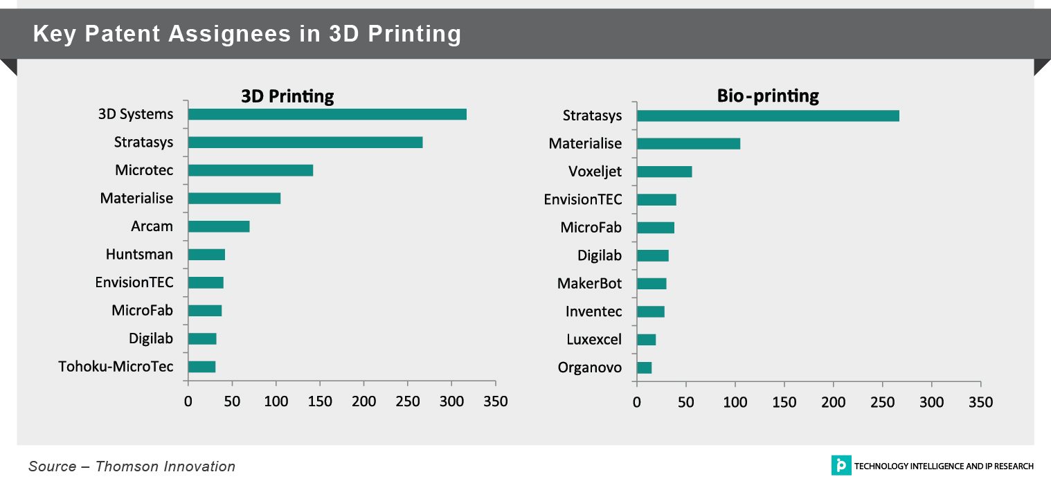 Key Patent Assignees in 3D Printing_Article_3D Printing of Human Organs