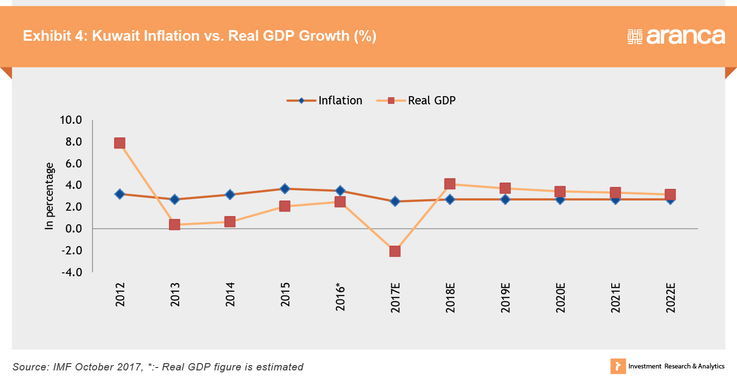 Kuwait Inflation vs. Real GDP Growth (%)