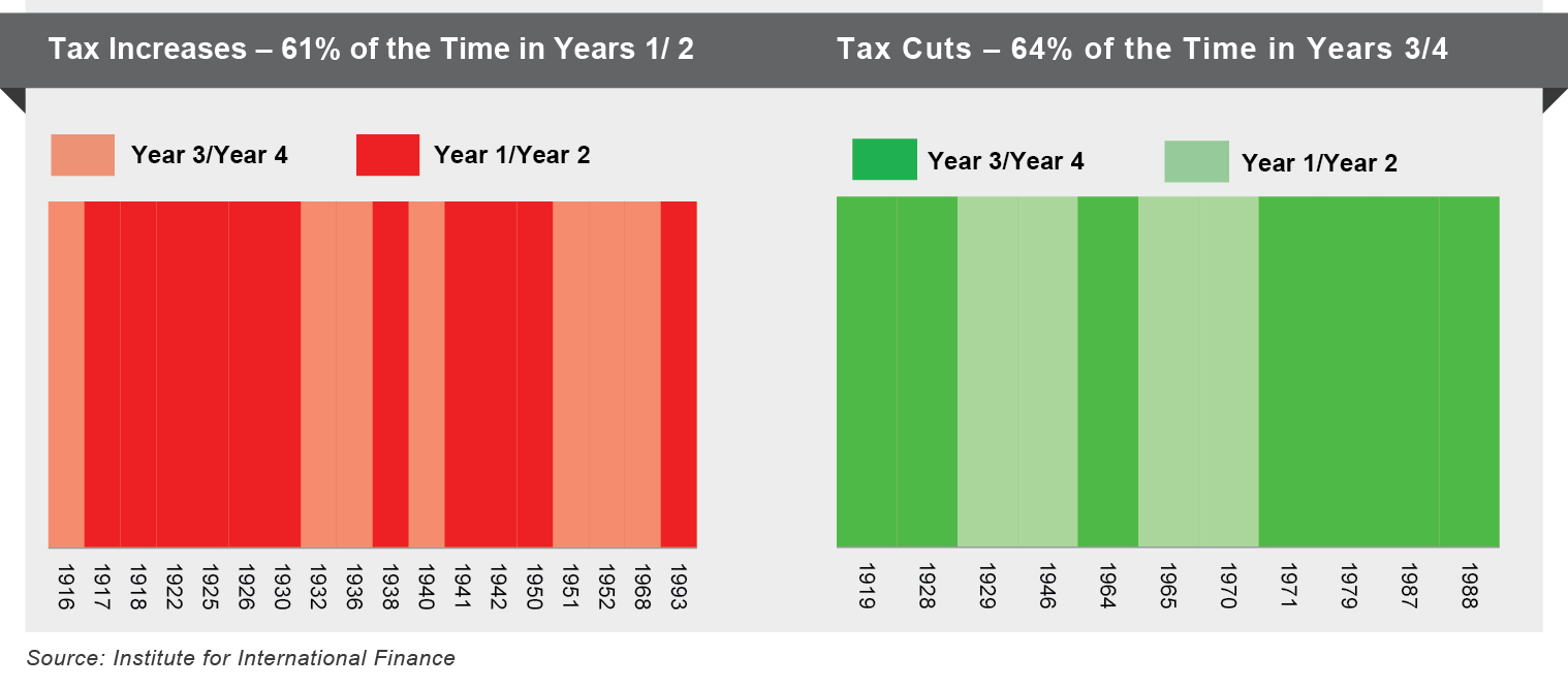 Tax Increases and Tax Cuts