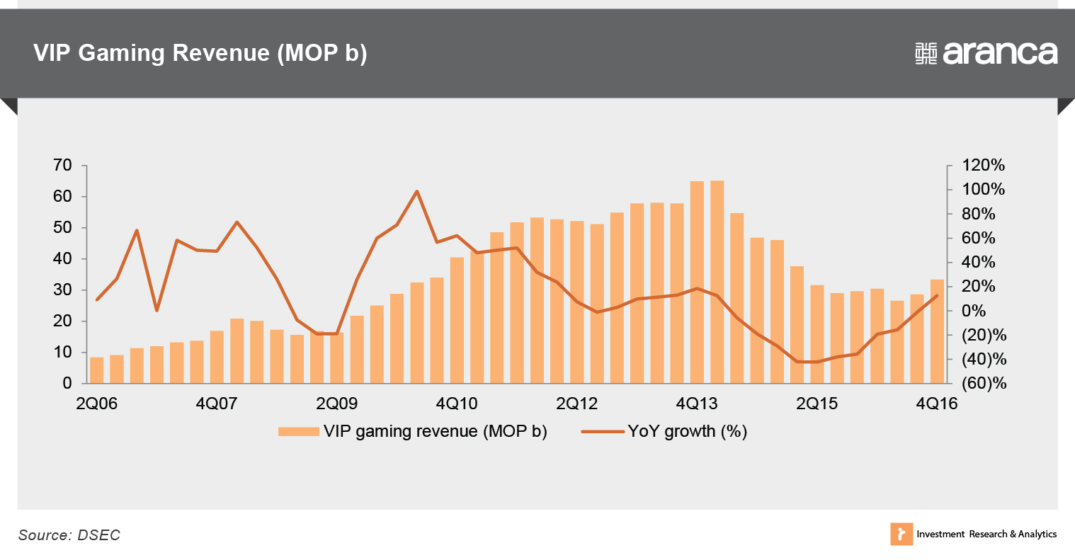 VIP gaming revenue (MOP b)