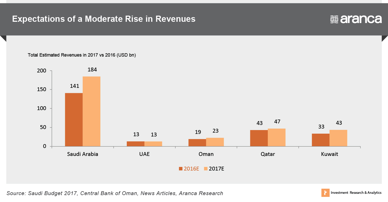 Expectations of a Moderate Rise in Revenues