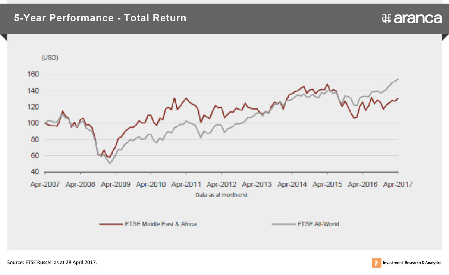 5 Year Performance - Total Returns