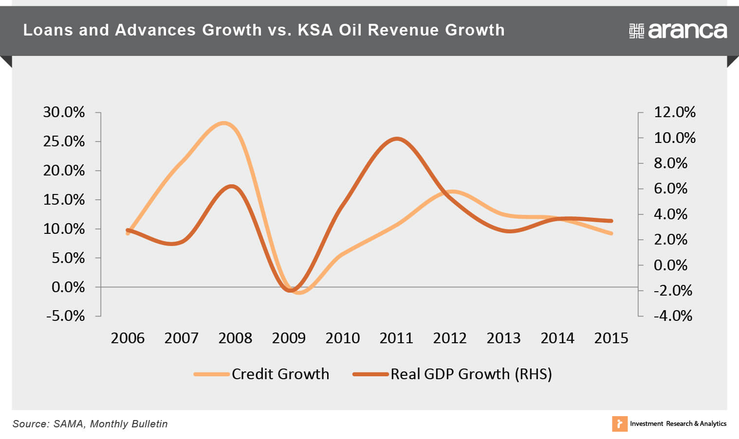 Loans and Advances Growth vs. KSA Oil Revenue Growth