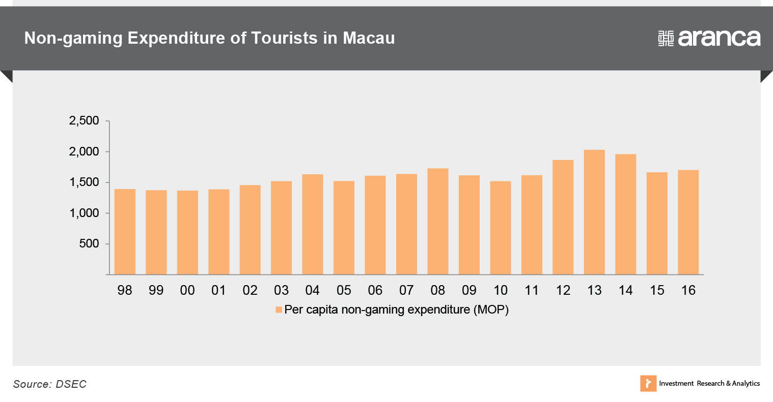 Non-gaming expenditure of tourists in Macau